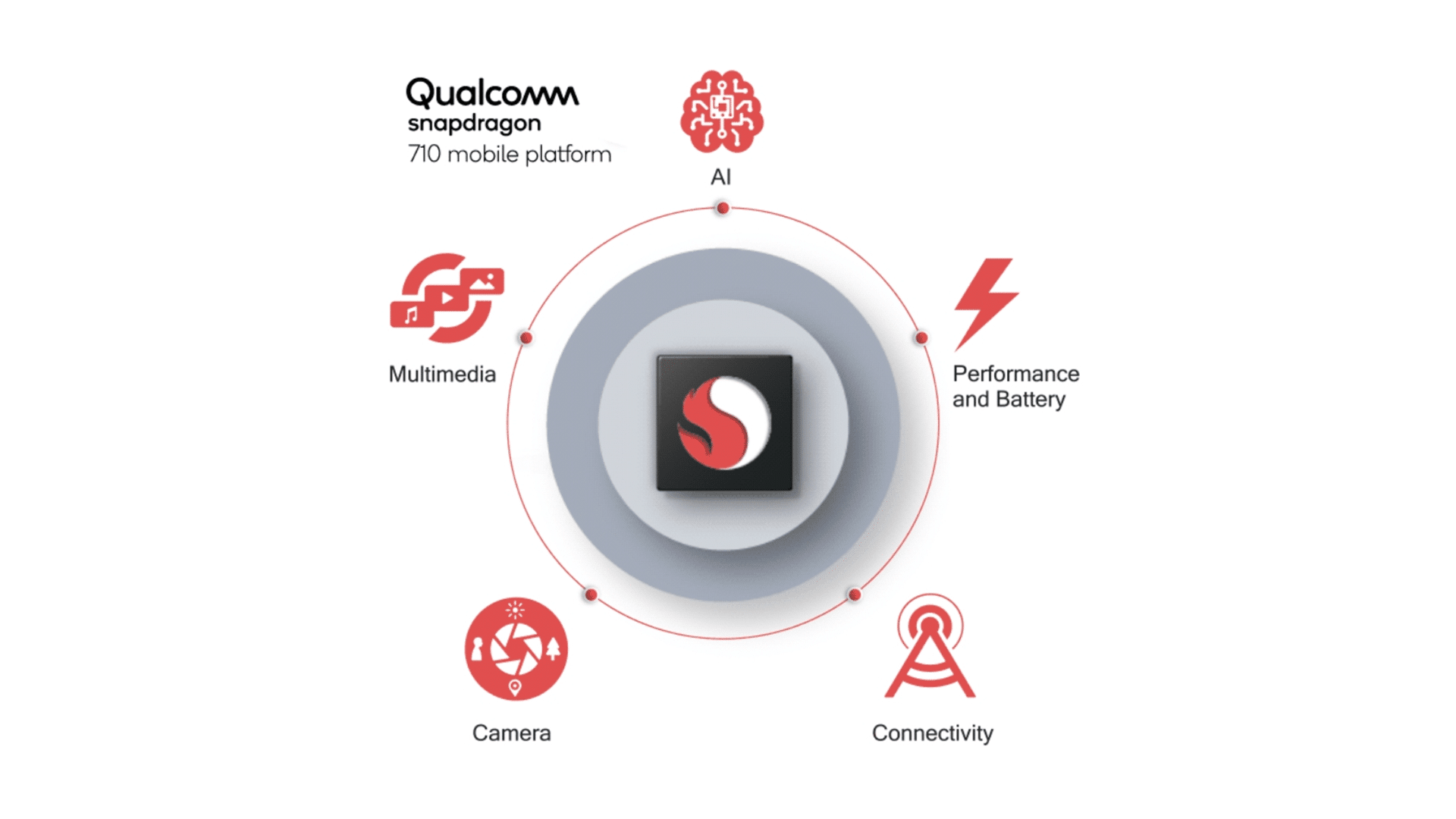 Snapdragon 710 Brings 10nm Process Technology To The Mid-range Segment